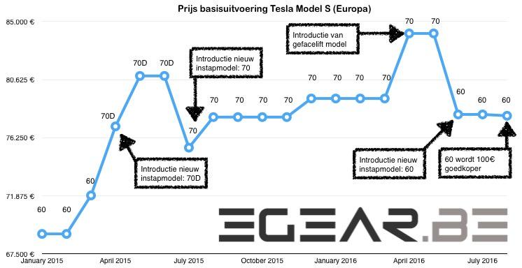 Tesla Model S prijsstijgingen