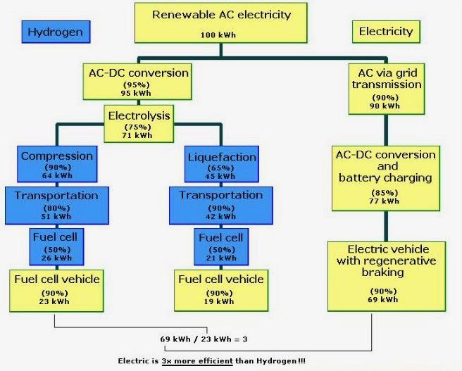 waterstofauto efficiëntie