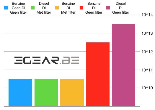 Fijnstof uitstoot diesel benzine