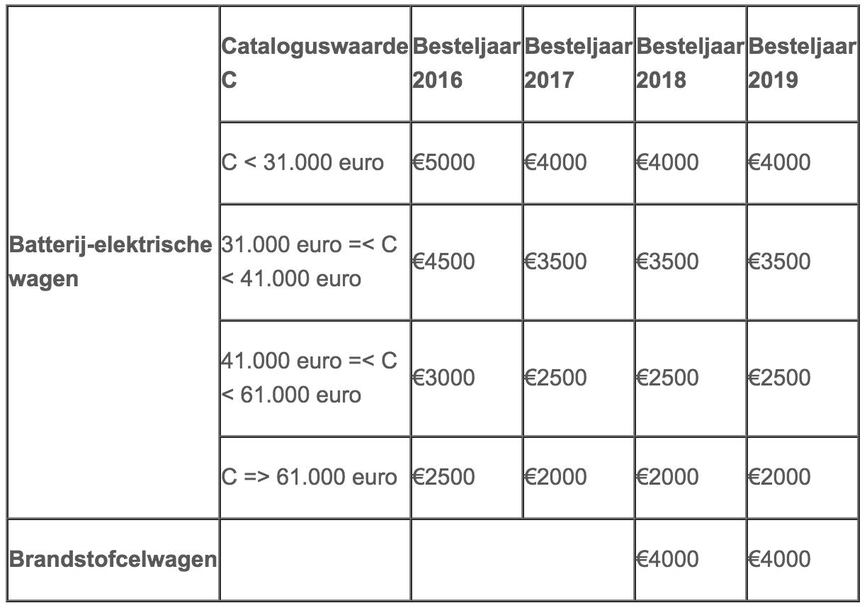 premie elektrische auto 2018 4000 euro