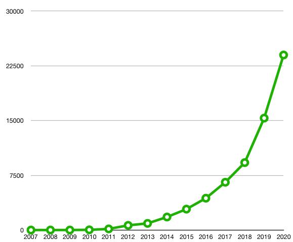 aantal elektrische wagens België