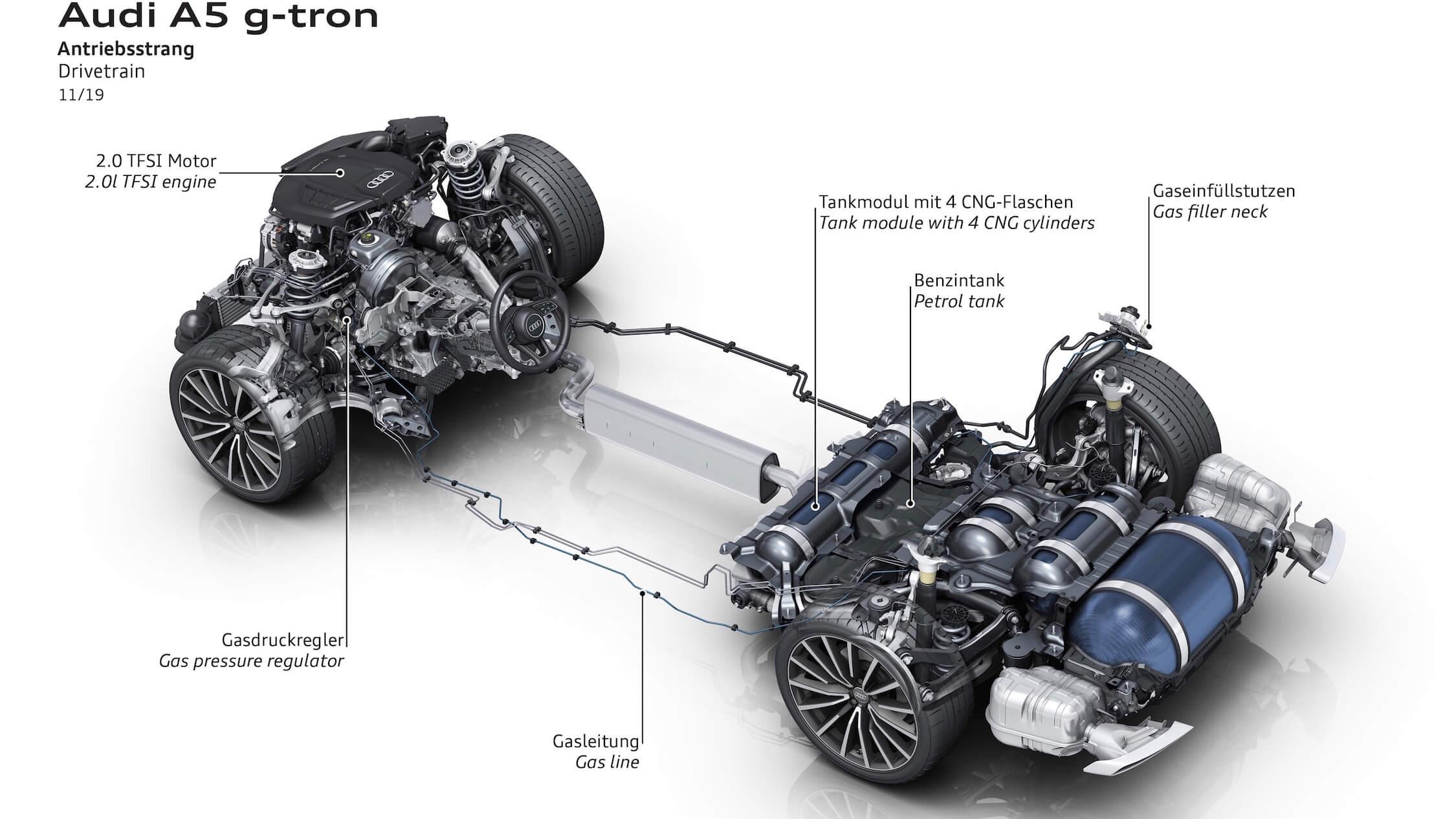 Audi A5 g-tron aandrijflijn