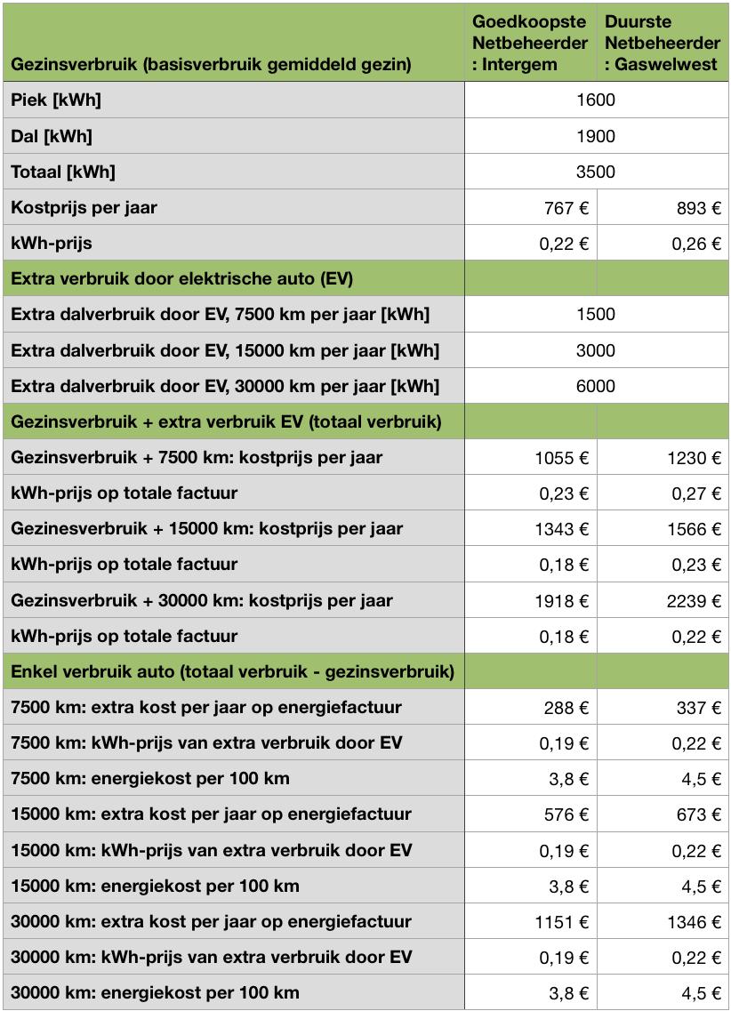 berekening-thuis-opladen-elektrische-auto-2020
